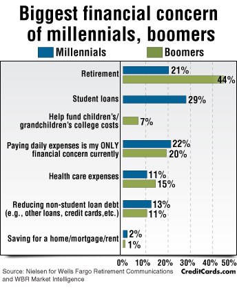 millennials-biggest-concern3